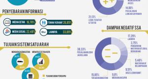 Infografis persepsi masyarakat terhadap pelaksanaan SSA. (Infografis oleh Gamma Sigma Beta-IPB)