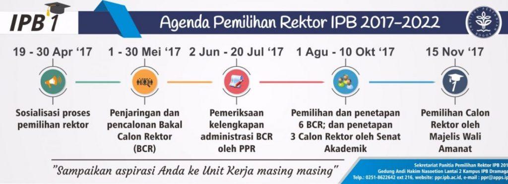 Agenda Pemilihan Rektor IPB 2017-2022 (Foto:ppr.ipb.ac.id)