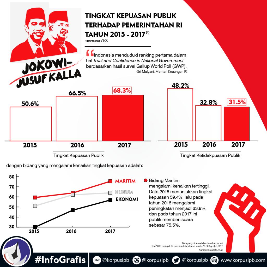 Infografis oleh : Dwi Putri H