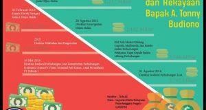 Infografis kekayaan A. Tonny Budiono (oleh : Nabilla)