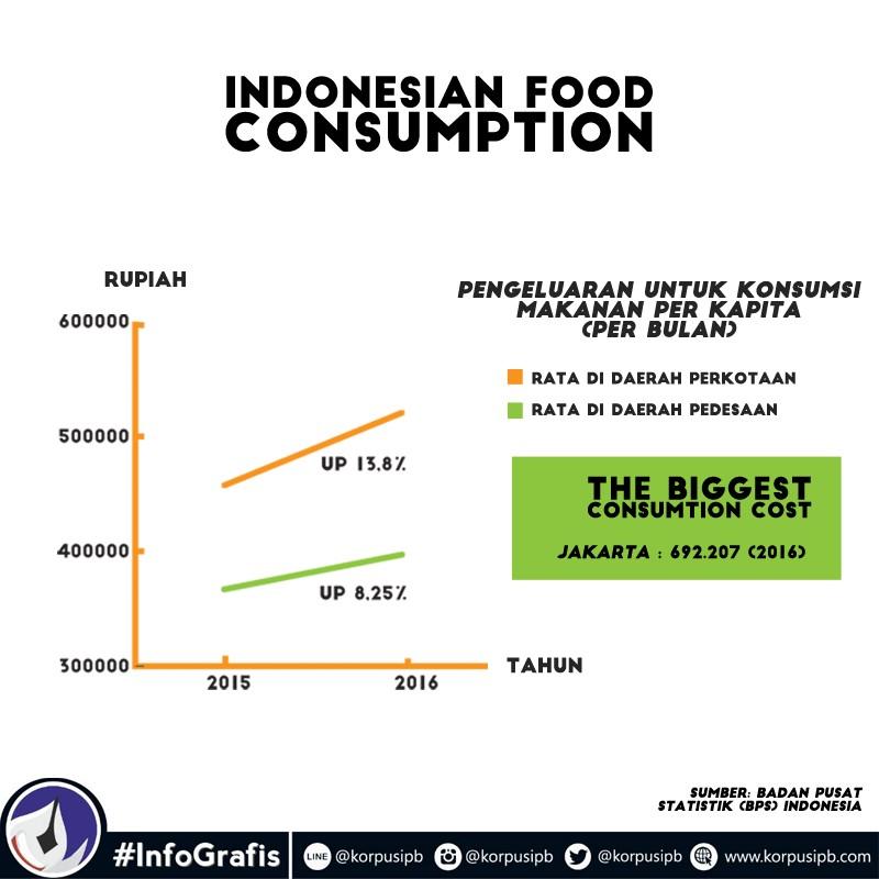 Pengeluaran untuk konsumsi makanan per kapita Indonesia (infografis oleh : Nisrina S)