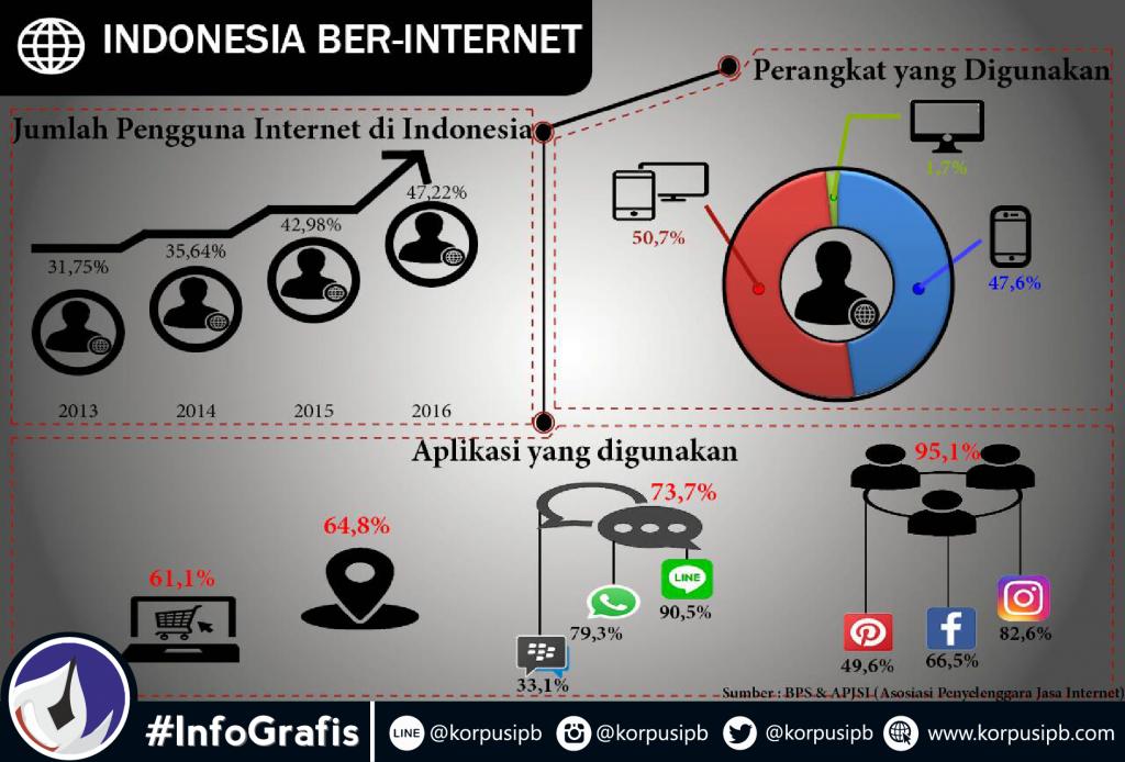 Infografis Indonesia Berinternet (infografis oleh : Alina)